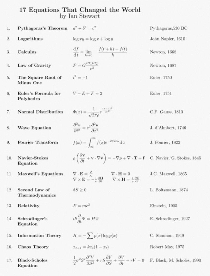17 equazioni che hanno cambiato la storia