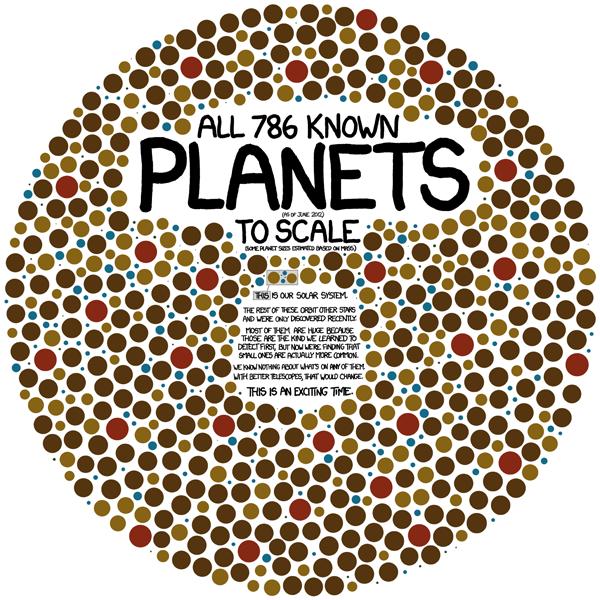 786 pianeti in infografica