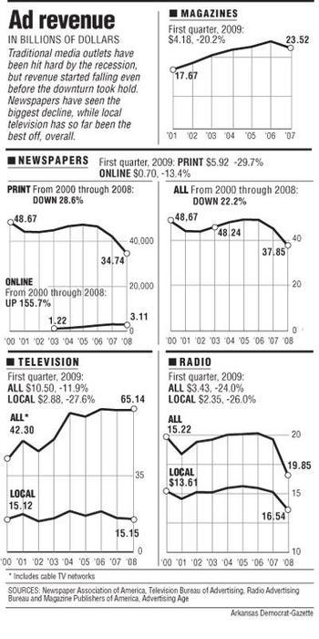 Entrate pubblicitarie per i media USA negli ultimi anni