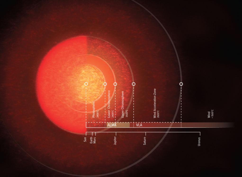Dimensioni della stella Antares