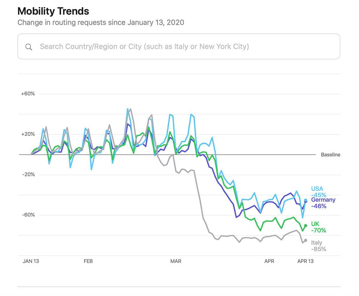 Il rapporto di Apple sulla mobilità durante la pandemia di COVID-19