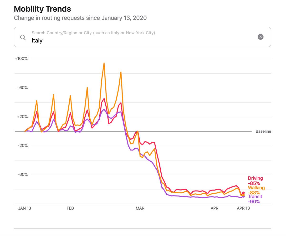 Il rapporto di Apple sulla mobilità in Italia durante la pandemia di COVID-19