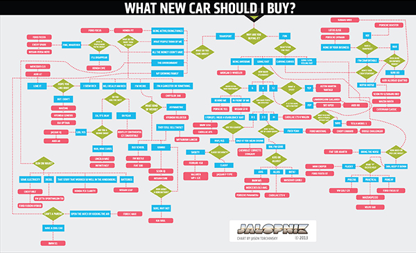 Il diagramma di flusso per scegliere un'auto