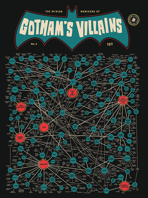The Myriad Monikers of Gotham's Villains