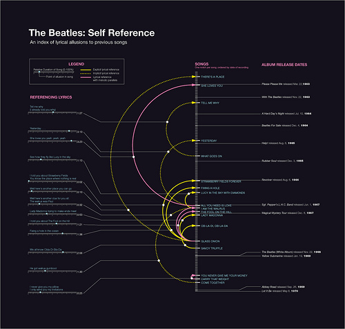Charting the Beatles: Self Reference