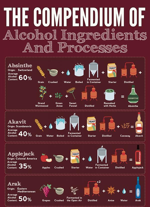 Infografica sulla produzione di bevande alcoliche