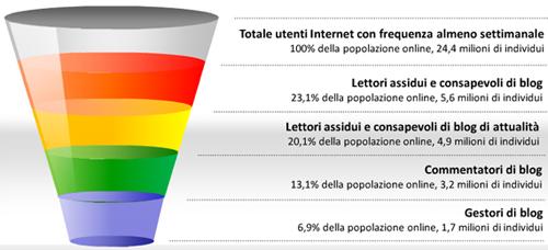 I grafico che rappresenta lo stato della rete in Italia