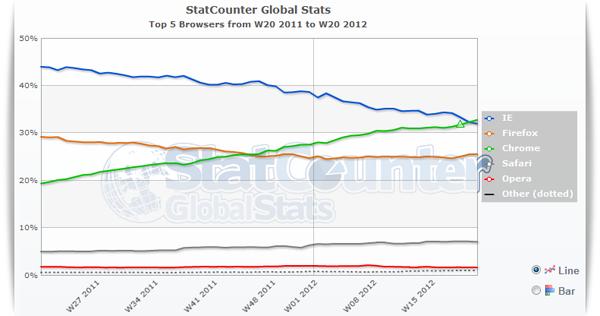 Le statistiche dei browser più usati al mondo