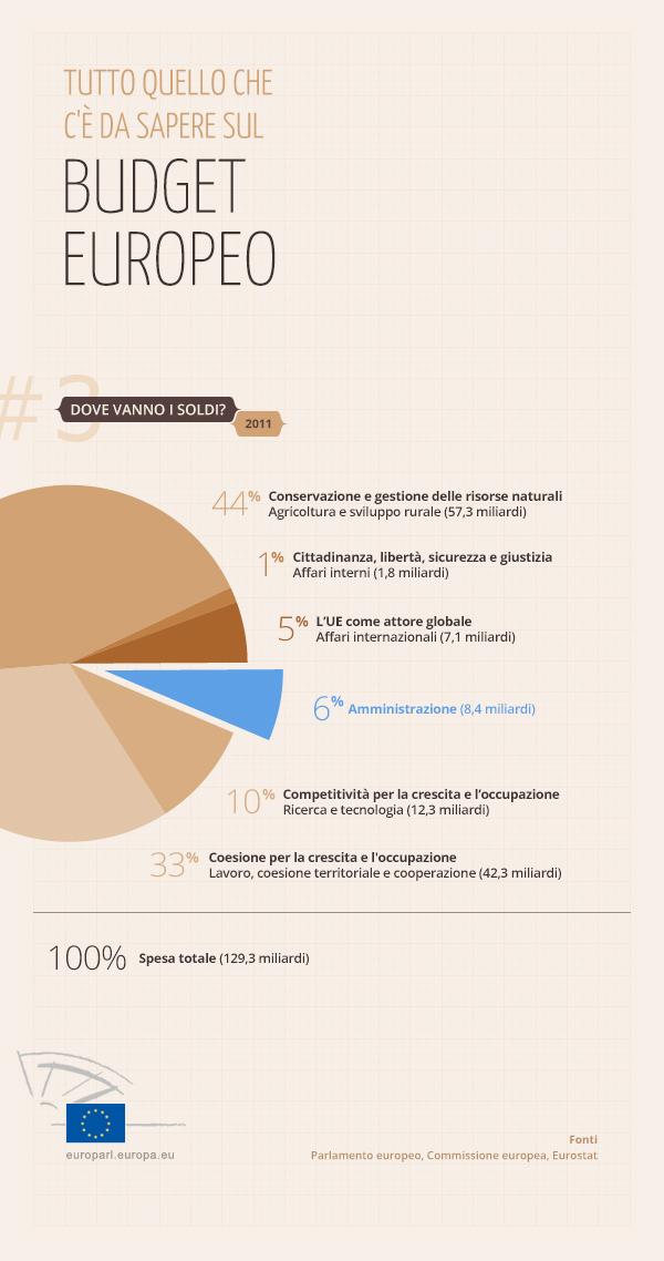 Infografica sul budget europeo