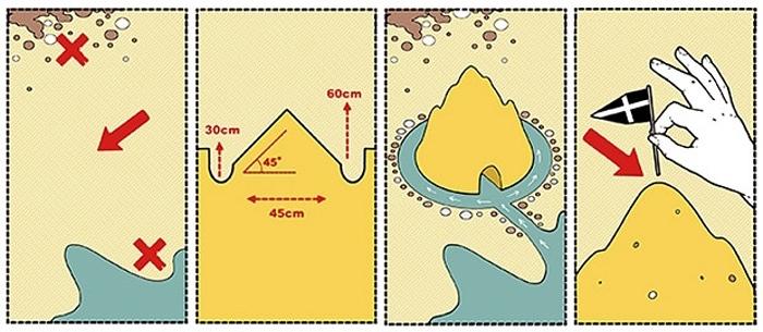 Il progetto del castello di sabbia di Renzo Piano