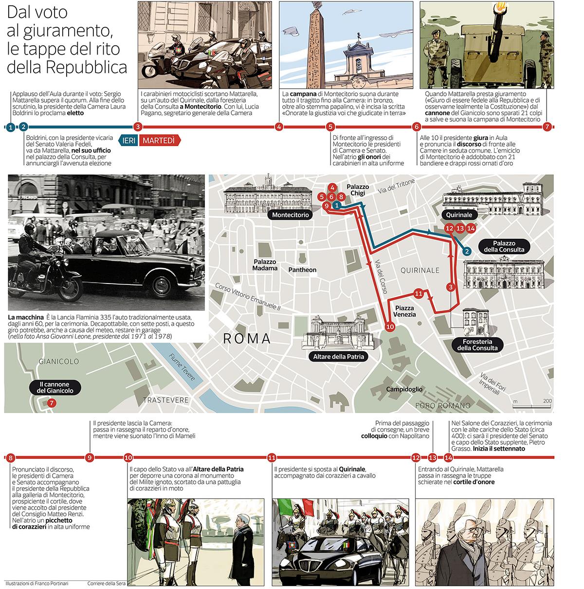 La cerimonia di insediamento del presidente della Repubblica in infografica