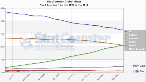 Statistiche di utilizzo dei browser