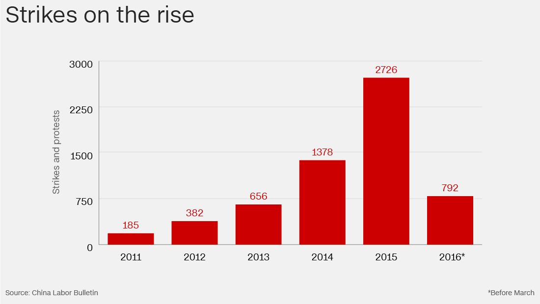 Grafico degli scioperi in Cina