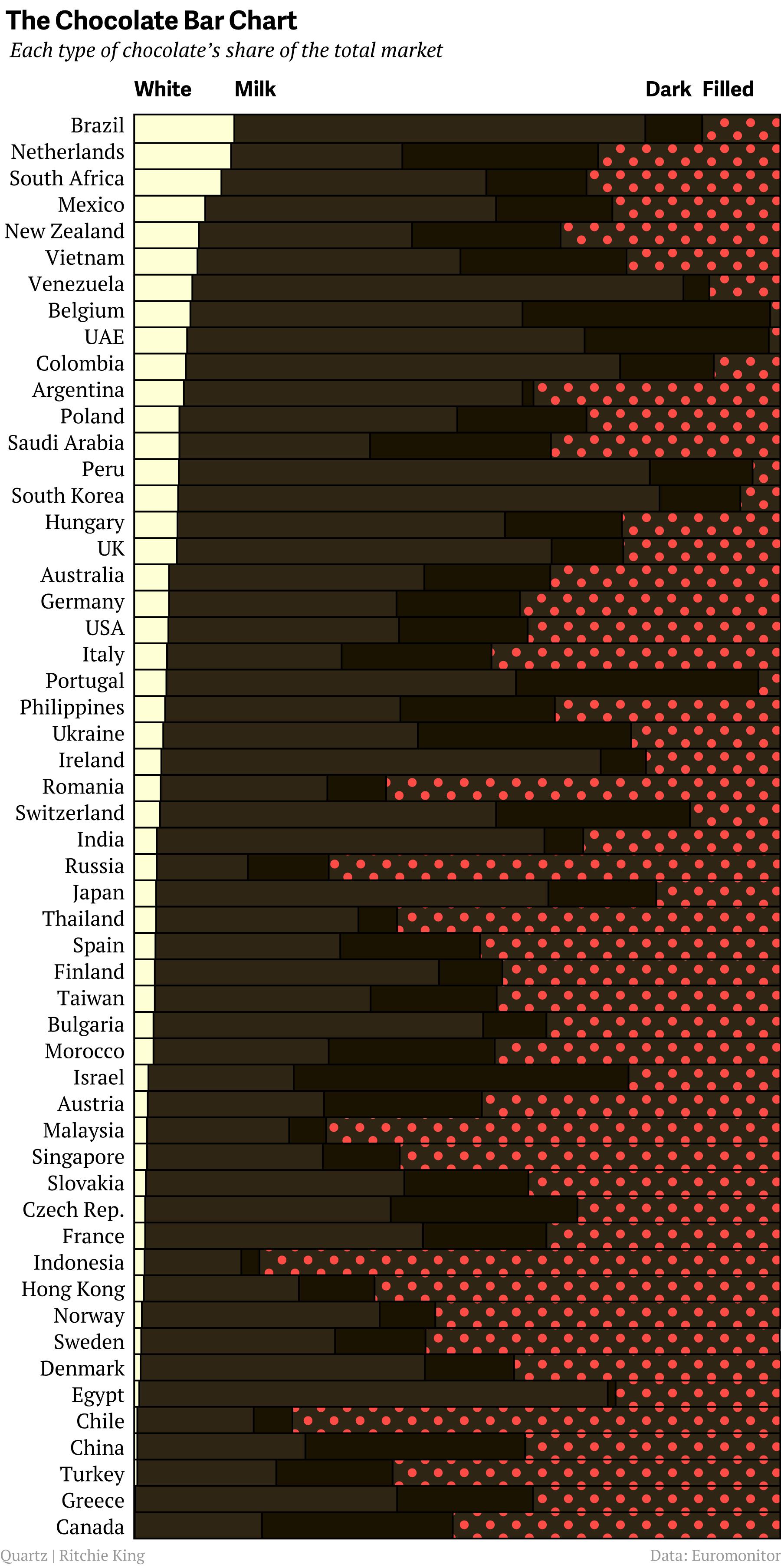 Le tavolette di cioccolato preferite nel mondo