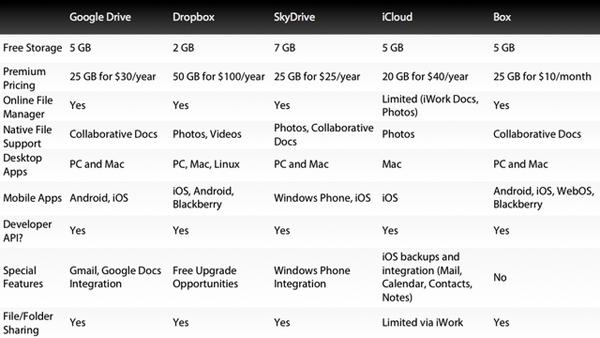 Tabella dei servizi di cloud computing