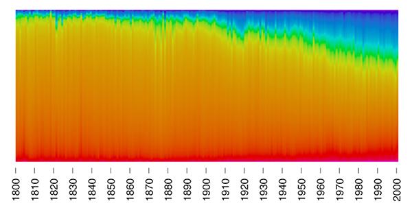 I colori più usati nei dipinti dal 1800 agli anni 2000