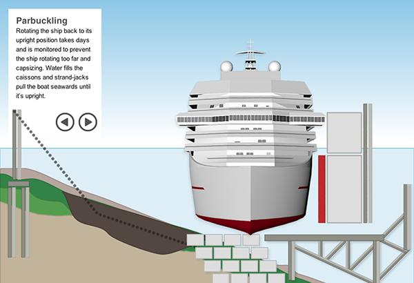 Sollevare la Costa Concordia in infografica