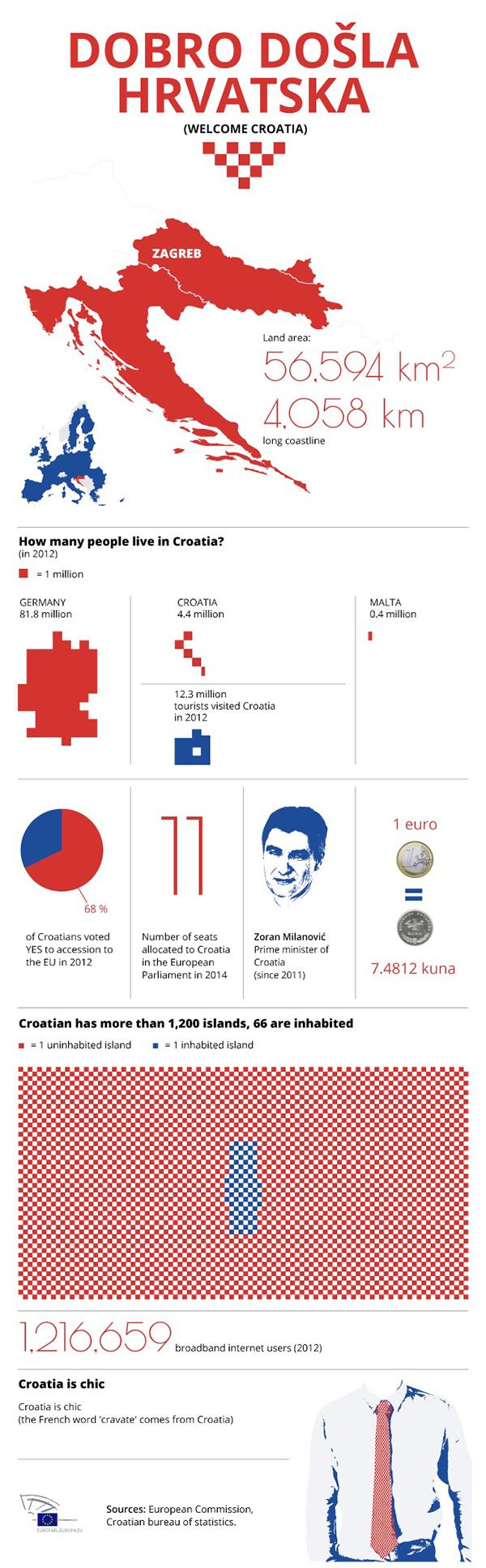 Infografica sulla Croazia nell'Unione Europea