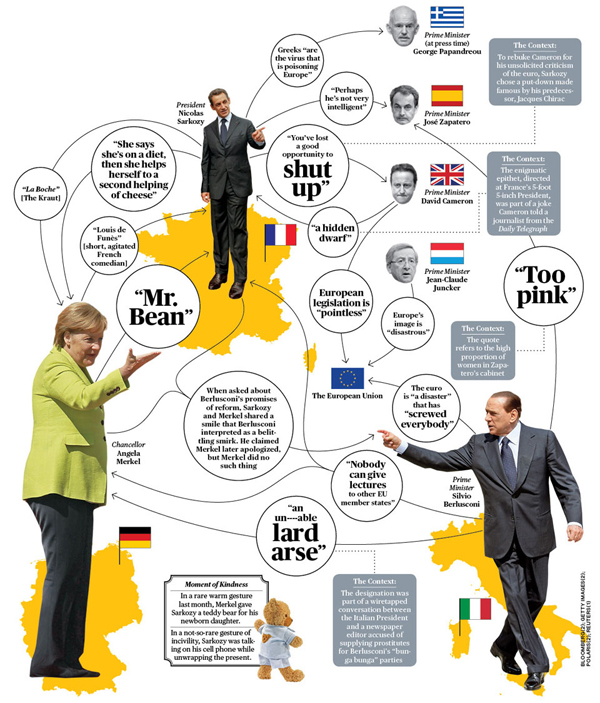 Infografica suli insulti tra leader europei