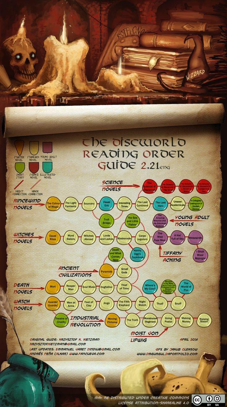 Discworld in infografica