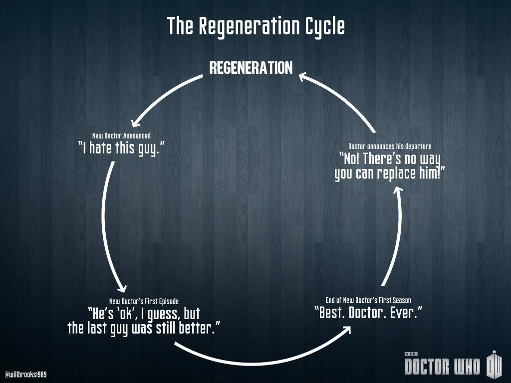 Il ciclo della Rigenerazione di Doctor Who secondo i fan