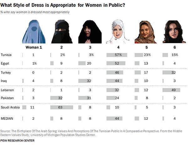 L'abbigliamento consono alle donne musulmane