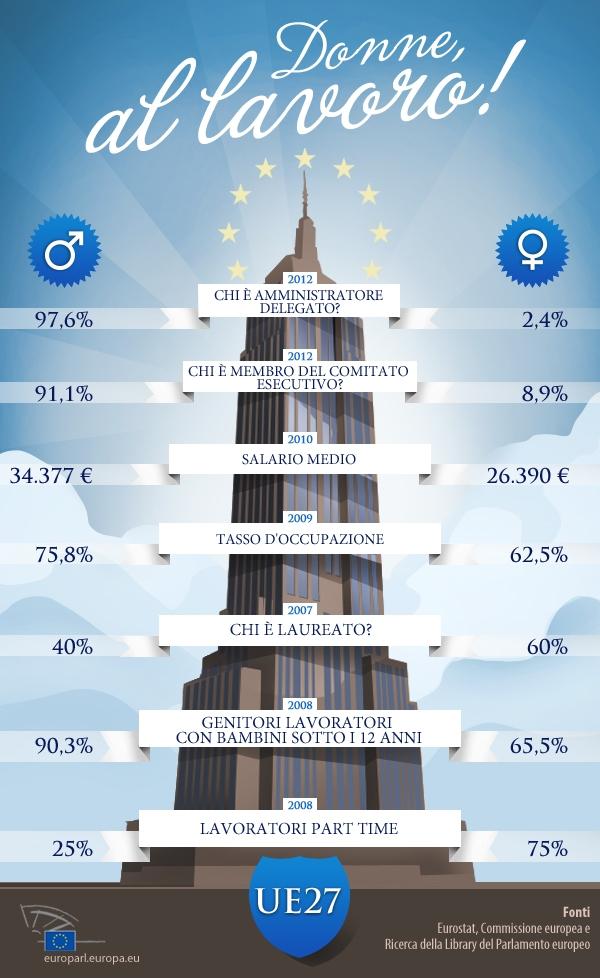 L'Europa delle donne al lavoro in infografica