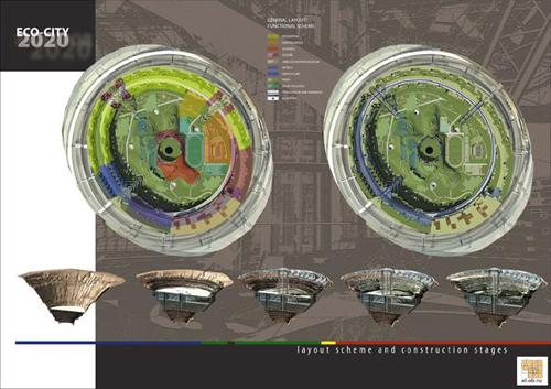 Il progetto Eco-City 2020