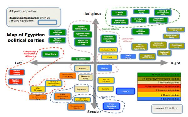 Schema dei partiti egiziani