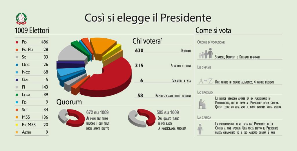 L'elezione del presidente della Repubblica in infografica