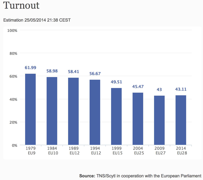 Affluenza alle europee 2014