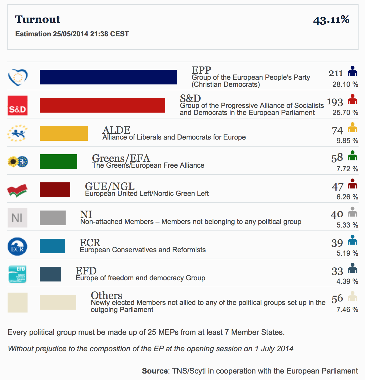 Proiezioni dei seggi all'Europarlamento