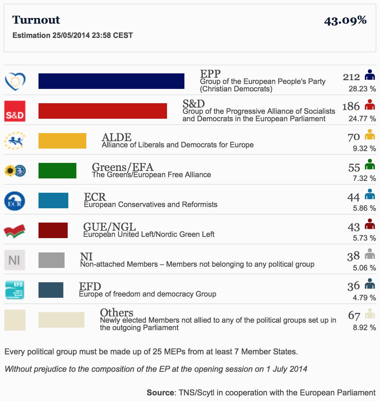 La composizione del prossimo Parlamento Europeo