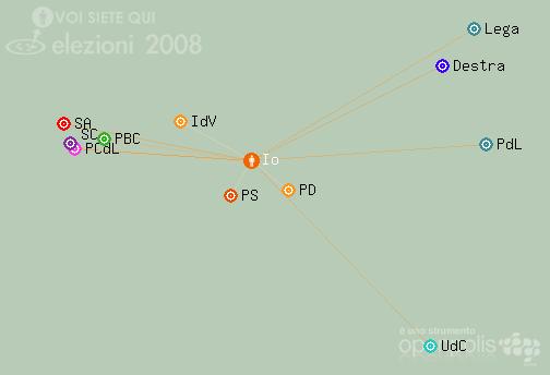 Elezioni 2008 - Io sono qui
