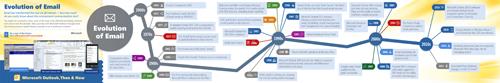 L'evoluzione dell'email in infografica