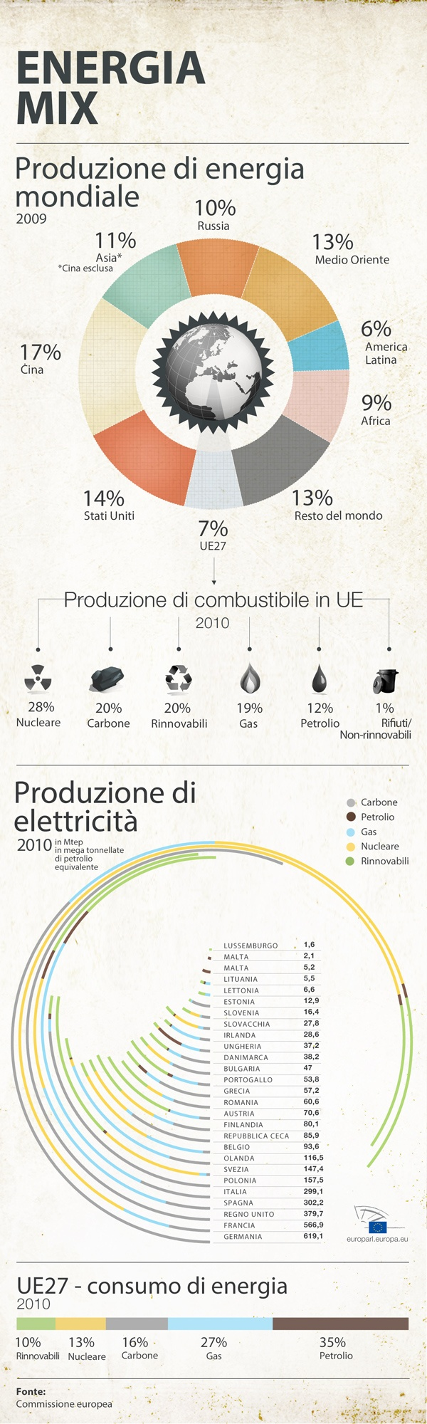 Il mix energetico dell'Unione Europea in infografica