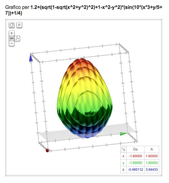L'equazione dell'uovo di Pasqua