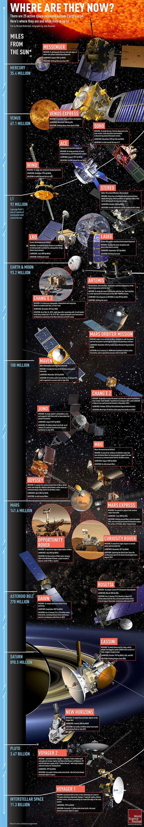Le 25 missioni spaziali attive in un'infografica