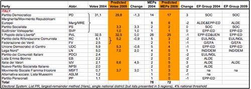 Seggi e voti in Italia per le elezioni europee 2009