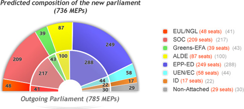 La composizione del Parlamento Europeo dopo le elezioni di Giugno 2009