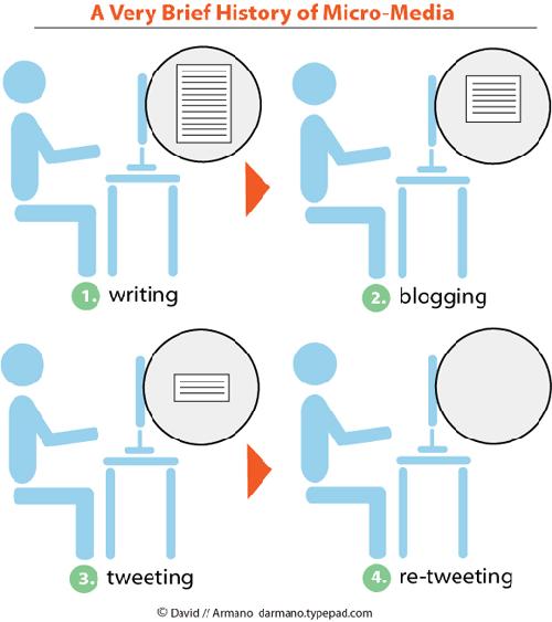 L'evoluzione della scrittura su internet