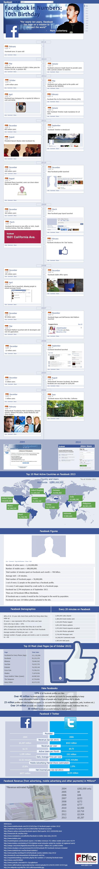 I 10 anni di Facebook in un'infografica