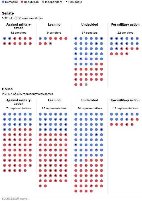 Le posizioni al Congresso sull'intervento in Siria