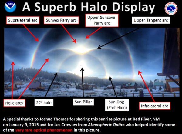 9 fenomeni ottici diversi in un'unica foto