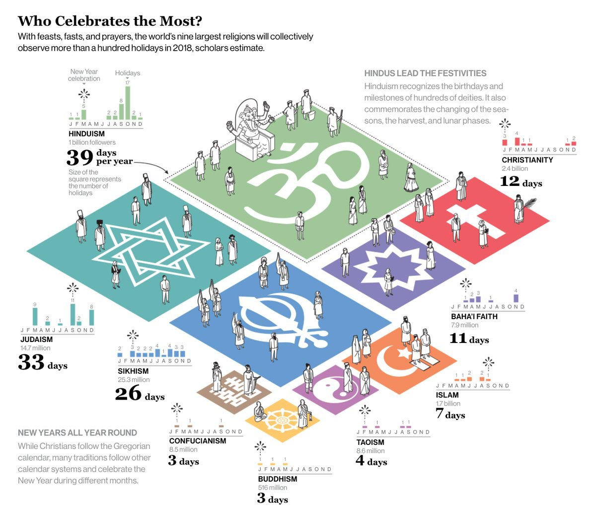 Il numero delle festività religiose nel mondo