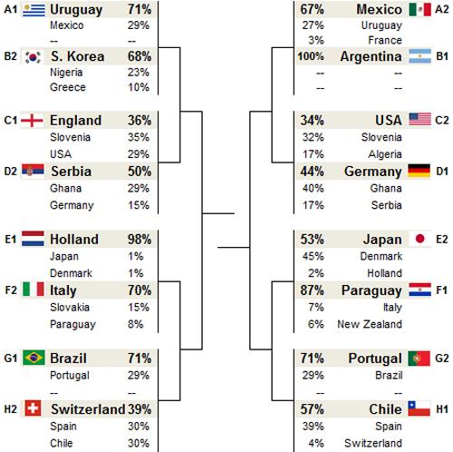 Le possibili accoppiate per gli ottavi di finale di Sud Africa 2010