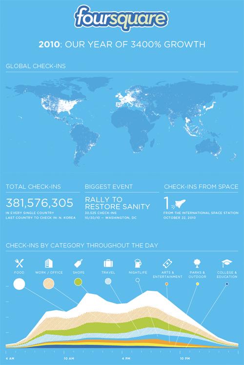 L'infografica di Foursquare