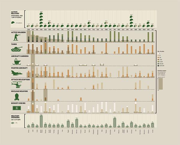 La gara agli armamenti in infografica