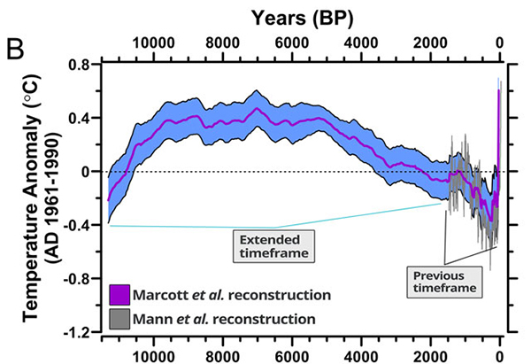 Grafico sulle temperature degli ultimi 11.300 anni
