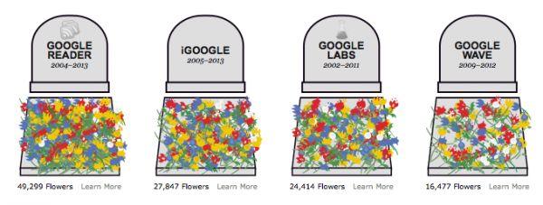 Il cimitero di Google
